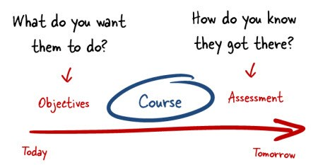 """From """"Here's a Way to Make Your E-Learning Course Objectives Interesting"""" by Tom Kuhlmann"""