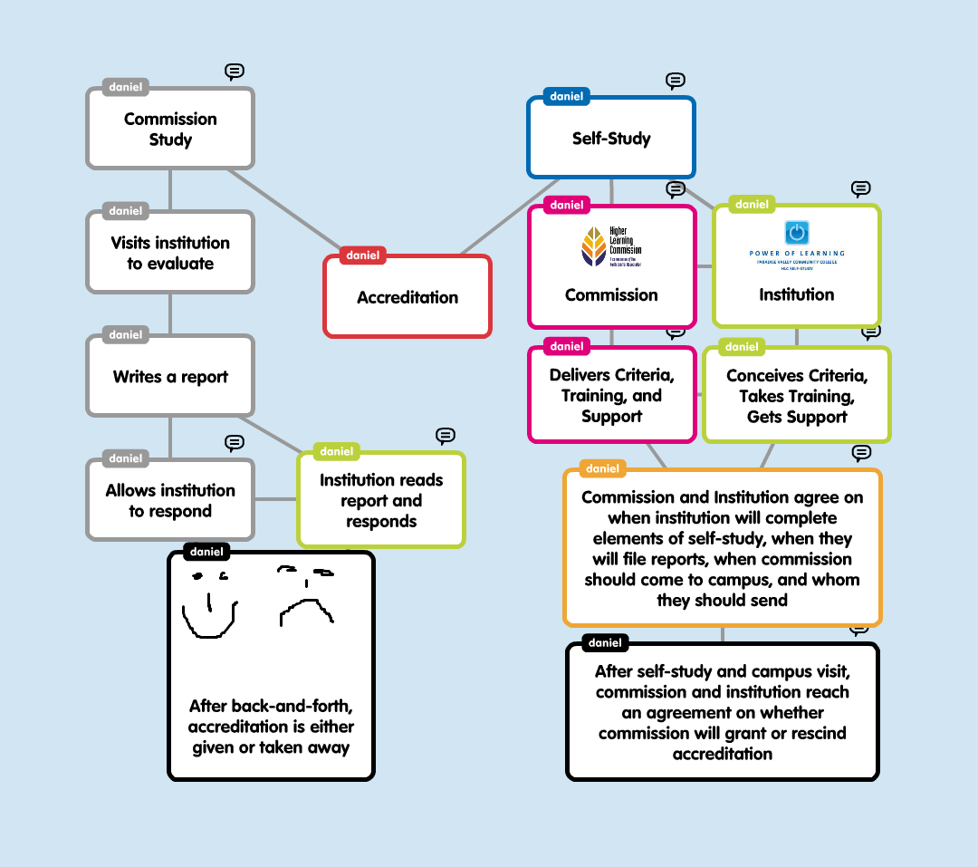 Popplet About Accreditation